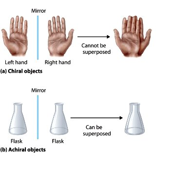 our hands are example of chiral shape