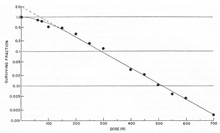 semi-log plot