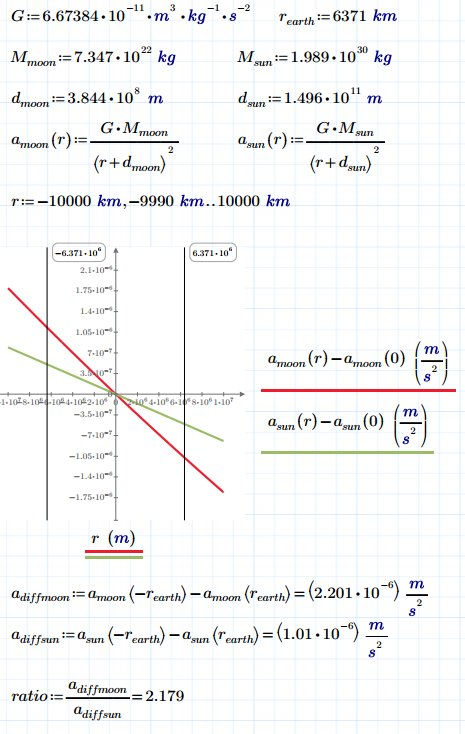 Maths and Graphs