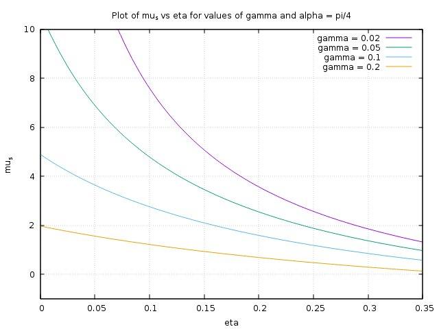 alpha = pi/4