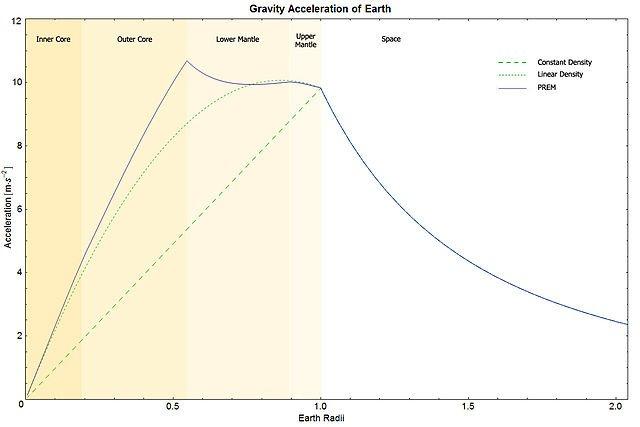 Gravitational acceleration vs. depth